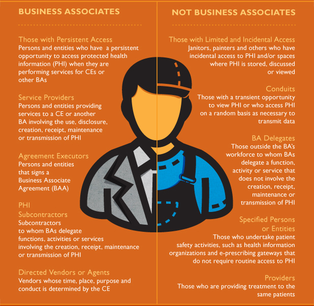 Hipaa Toolbox - Expanded Definition Of Business Associates | Dla